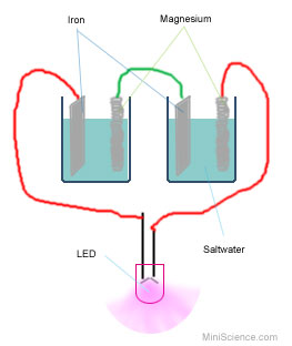 salt water battery Can salt water produce energy why does salt water conduct electricity how is this related to battery chemical energy stored in different substances can be converted to electrical energy this ability is the foundation design of all batteries which means the chemical energy that is stored in the.